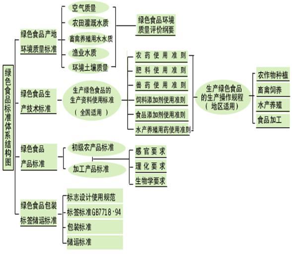 标志体系结构图 浏览文章